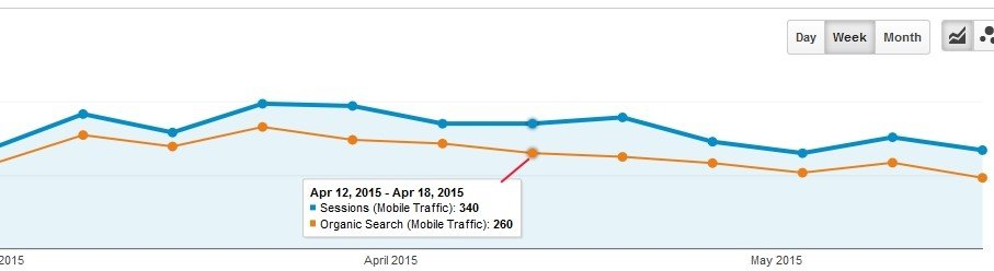 organic-search-traffic-for-mobile-users---week-view